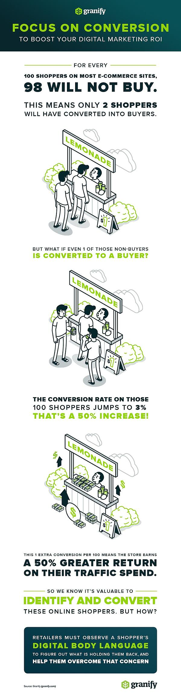 vertical-infographic-1percent-conversion-rate-increase-equals-50percent-roi-uplift-with-lemonade-stand-metaphor-illustration