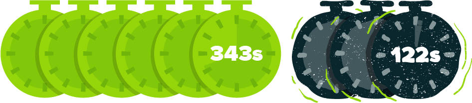 cart-to-checkout-time-343s-other-122s-anxious@3x