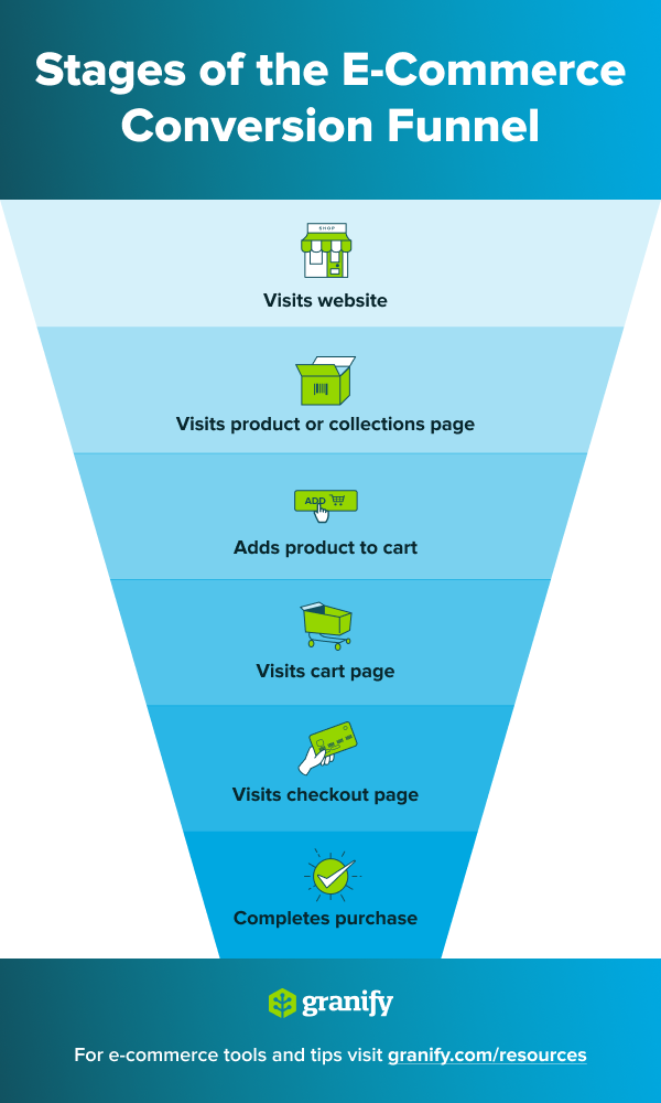 ecommerce-funnel-stages-conversion.png