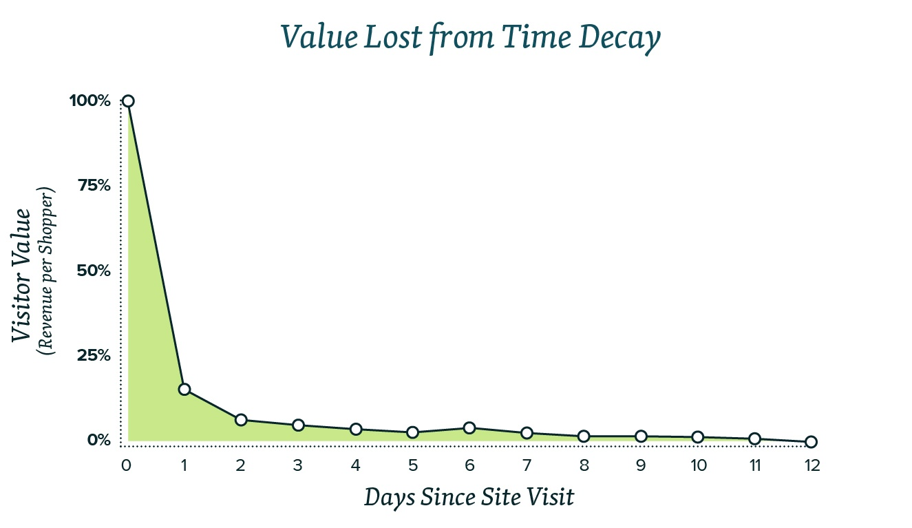 shopper-revenue-value-graph-85percent-drop-in-value-1-day-after-leaving-website